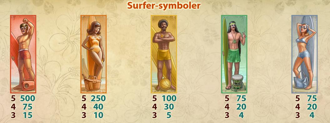 Værdien for surfer-symbolerne